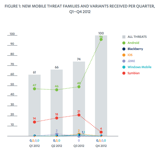 android malware report 2012 2013